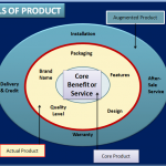 Products & Services Strategy