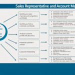 Sales Executives & Account Managers